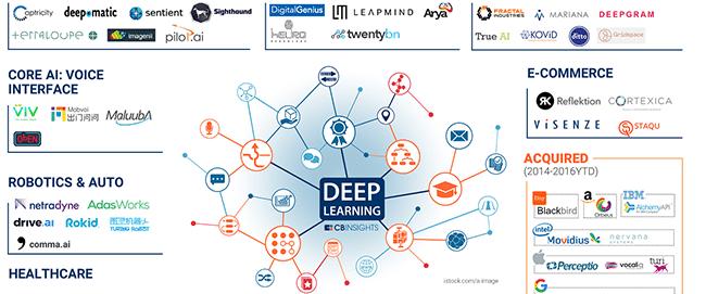 Deep_learning_MarketMap_sept2016_featured